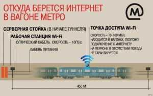 Как подключить ipad к wifi в метро в москве